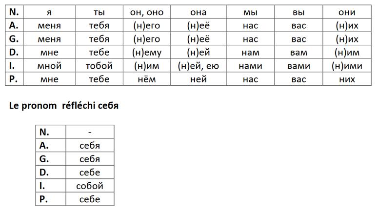 Déclinaison des pronoms personnels en russe